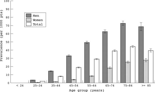 Prevalenza della gotta in relazione al sesso e per fascia d'età